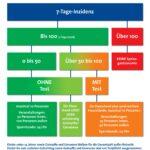 ab 7. Juni gelten Neue Regeln für die Innengastronomie